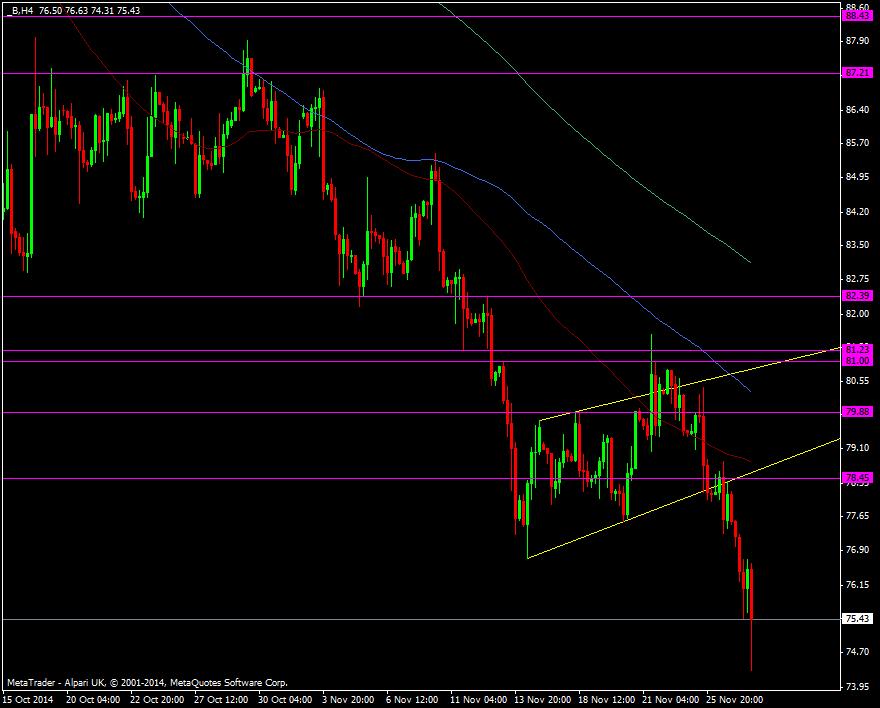 Brent-crude-oil-h4-chart-27-11-2014