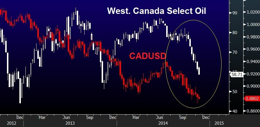 Canada-oil-select-vs-CAD-Nov-14