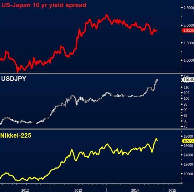usdjpy-vs-jgb-chart-nov-17