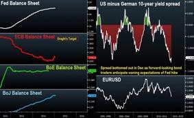 ECB-SNB-BALANCE-SHEETS-US-German-10-yr-Jan-22-530x321