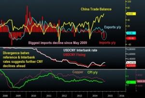 China-Trade-vs-CNY-Feb-9-530x359
