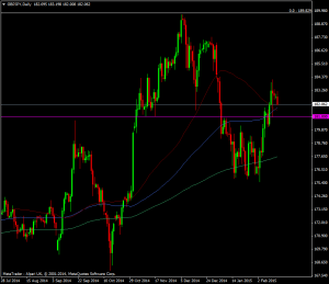 GBPJPY Daily chart 16 02 2015