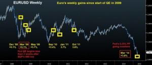 EURUSD-Biggest-Weekly-moves-Mar-20-2015-530x228